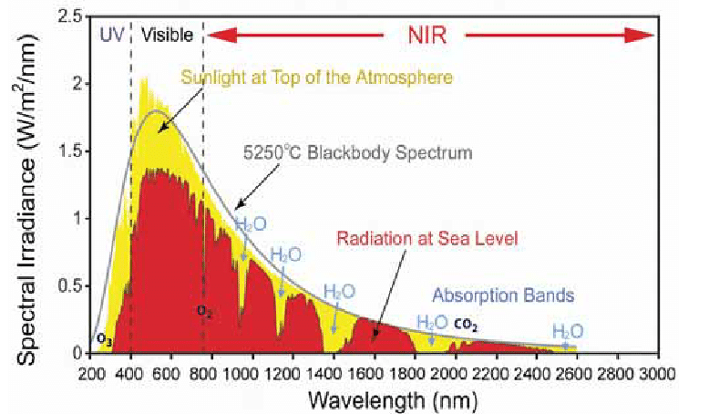 Solar-radiation-This-graph-shows-the-radiation-spectrum-for-direct-light-both-at-the-top.png